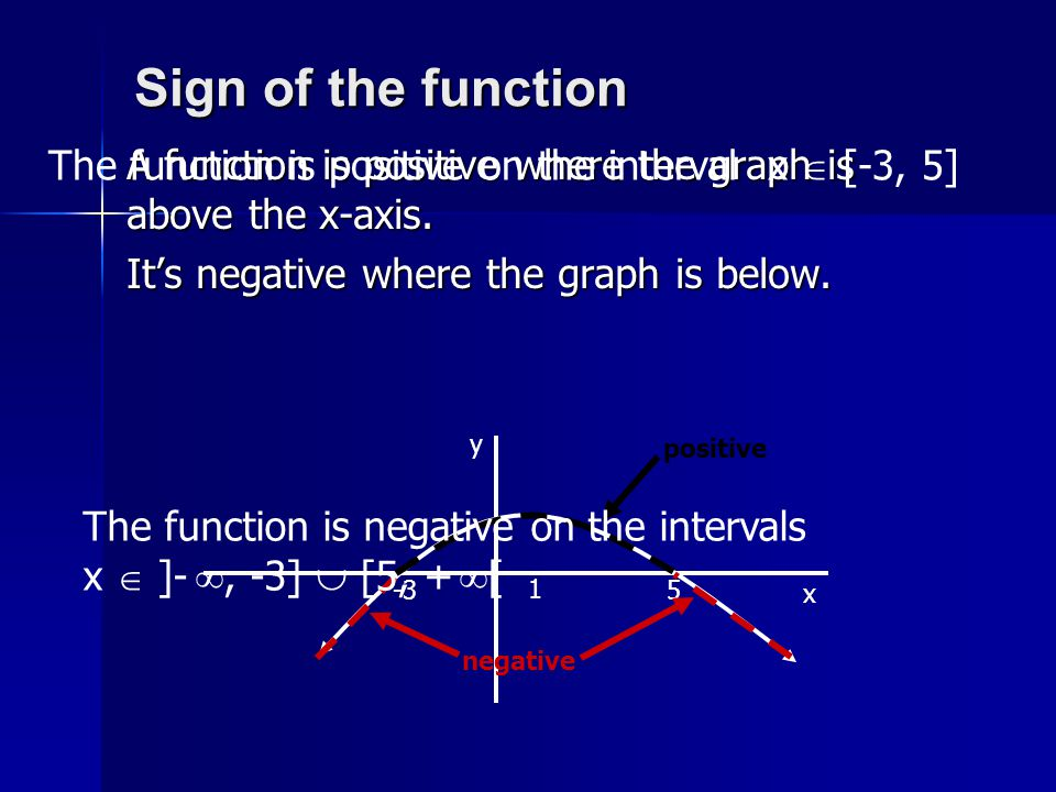 Sign of the function The function is positive on the interval x  [-3, 5] A function is positive where the graph is above the x-axis.